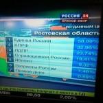 Průběžné výsledky v Rostovské oblasti - všechny strany dostaly celkem 147 %.